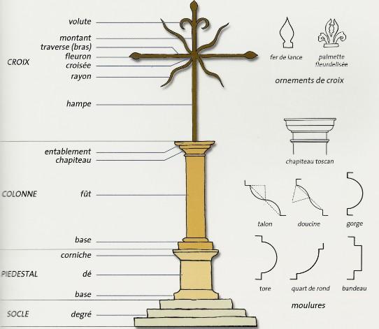 croix lexique